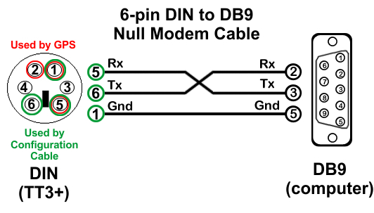 configuration-cable-pinout