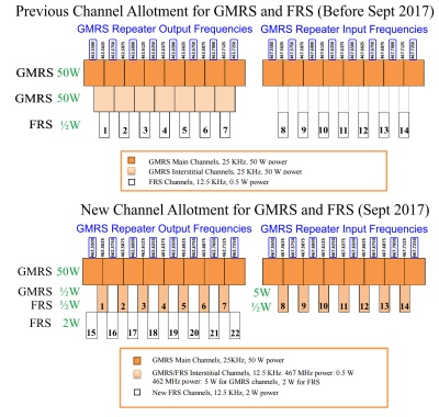 new GMRS-FRS frequency-channel assignments