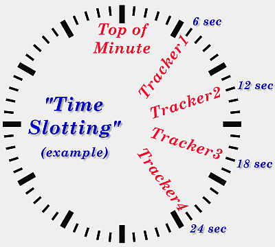 time-slotting example
